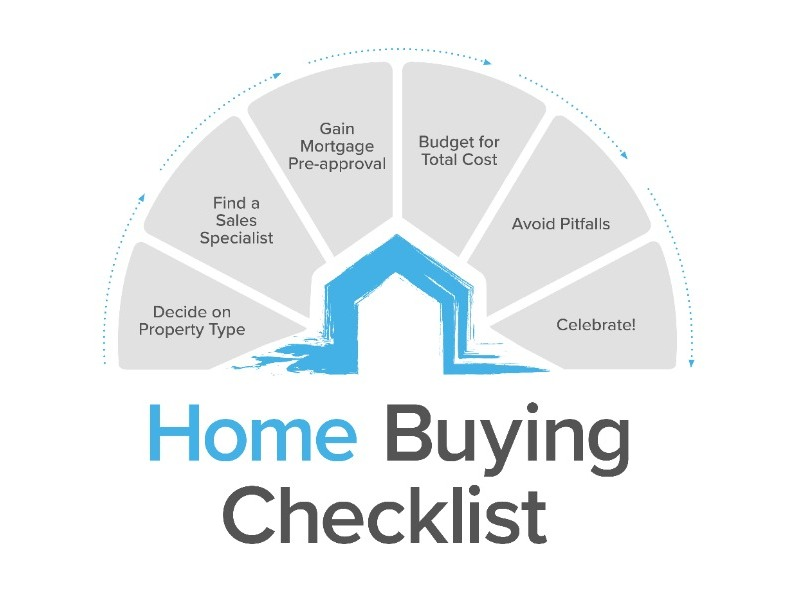 Process of buying property in Turkey